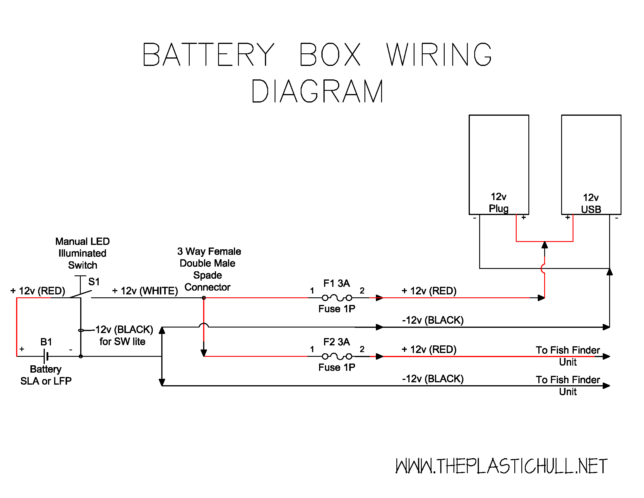 DIY Battery Box Archives - The Plastic Hull | Battery Box Wiring Diagram |  | The Plastic Hull